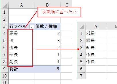 ピボットテーブルを任意の順番に並び替えたい