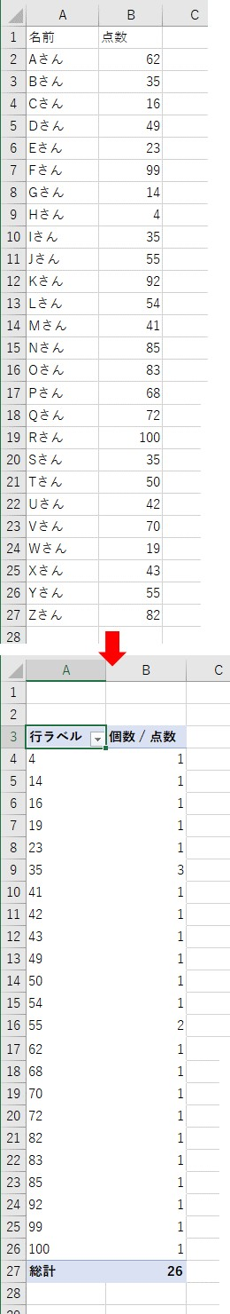 数値を含むデータからピボットテーブルを作成