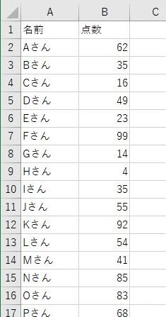 分布表の元データ1
