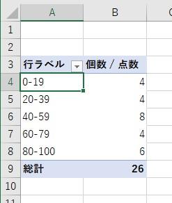 ピボットテーブルで、20点ごとにグループ化した分布表が作成できた