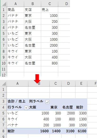 元データからピボットテーブルでクロス集計表を作成する