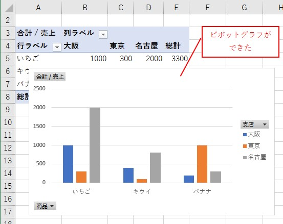 クロス集計表のピボットグラフが作成される