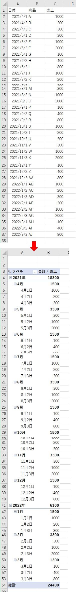 日付ごとの元データからピボットテーブルを作成する