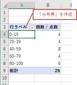 ピボットテーブルで分布表を作成