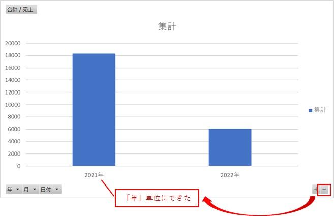 ピボットグラフの右下の「-」をクリックすると「年」単位で表示できる