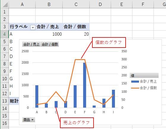 1つのピボットグラフに、2つのグラフを表示できた