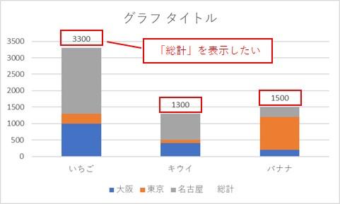 グラフに総計を表示したい