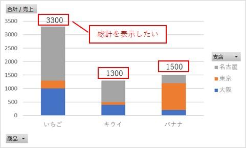 ピボットグラフで総計を表示したい