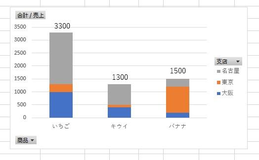 ピボットグラフに総計を表示できた