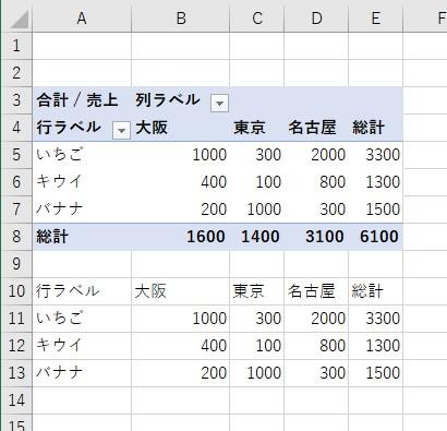 ピボットテーブルのデータを、セルに値の貼付けができた