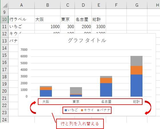 積み上げ縦棒のグラフが表示されるので、行と列を切り替える
