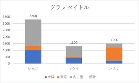 グラフを使って総計を表示した結果