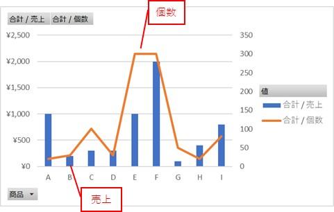 1つのピボットグラフに複数のグラフを表示したい