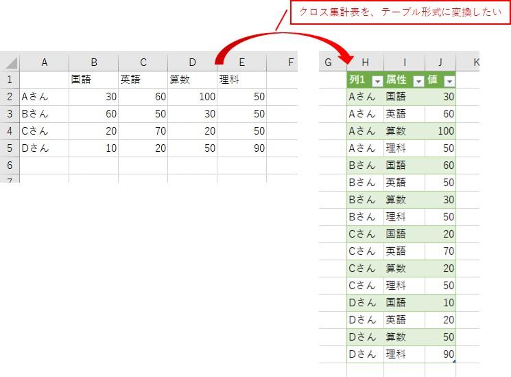 やりたい内容は、クロス集計表をテーブルに変換したい、ということになります