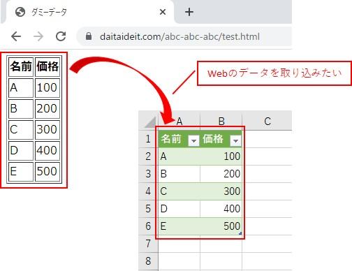 やりたい内容は、WebのデータをExcelに取り込みたい、ということです