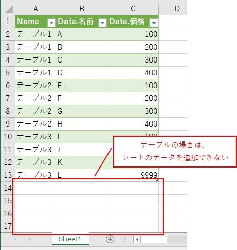 テーブルの場合は、シートのデータを追加することができないです