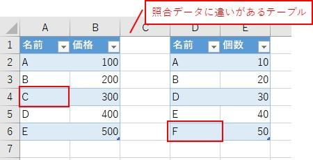 照合データに違いがあるテーブルを用意しました