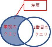 「左反」は、最初のクエリだけにある行、を結合します
