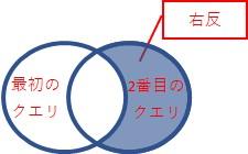 「右反」は、2番目のクエリだけにある行、を結合します
