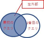 「左外部」は、最初のクエリの行すべてと、2番目のクエリの行のうち一致するもの、を結合します