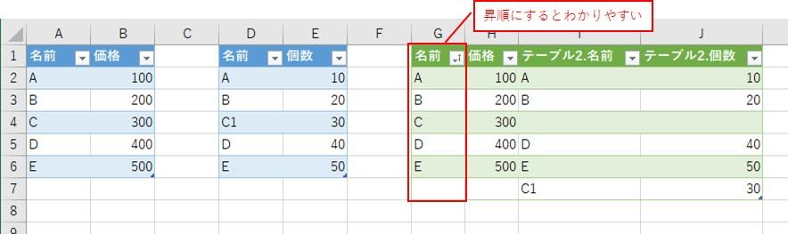 昇順に並び替えると、データが見やすいです
