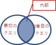 「内部」は、両方のクエリで一致する行だけ、を結合します