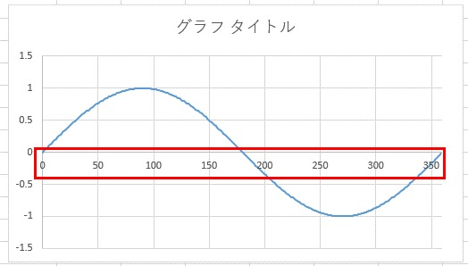 グラフのx軸を変更した結果