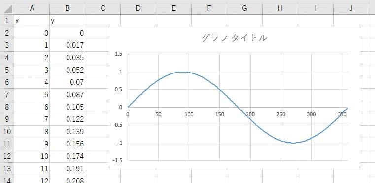 グラフの作成後