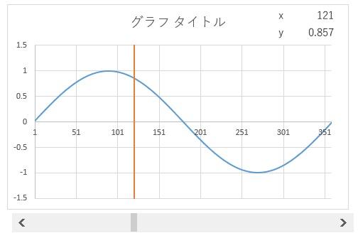 グラフの現在値の表示をスクロールバーで可変にした例