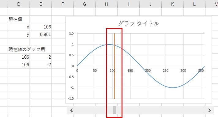 現在値のグラフを作成