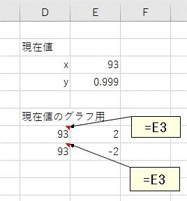 現在値のグラフ用の表