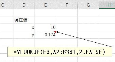 VLOOKUP関数でSINの値を取得する
