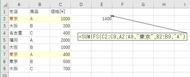 SUMIFS関数を使って複数条件に一致するセルの合計値を計算した結果