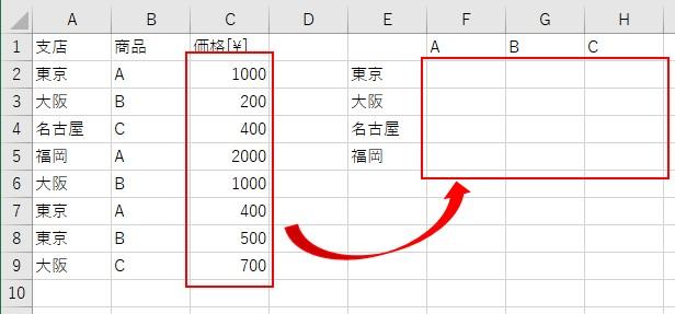 縦横一覧表に合計値を計算する