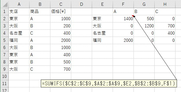 縦横一覧表にSUMIFS関数で合計値を計算した結果