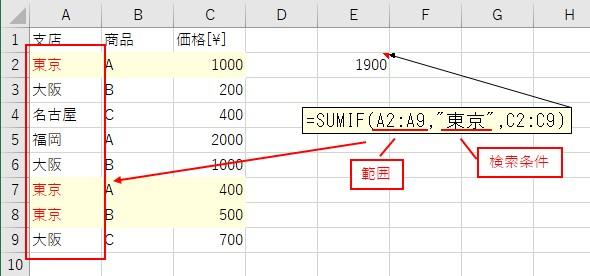 SUMIF関数への「範囲」と「検索条件」の入力