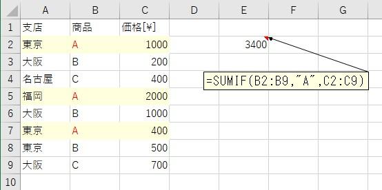 商品がAであるセルで価格の合計値を算出