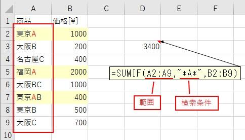 SUMIF関数の「範囲」と「検索条件」への入力
