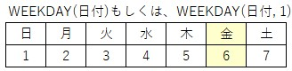 WEEKDAY関数のイメージ