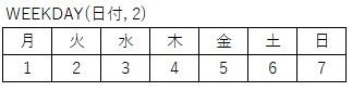 WEEKDAY関数で取得できる数値のイメージ