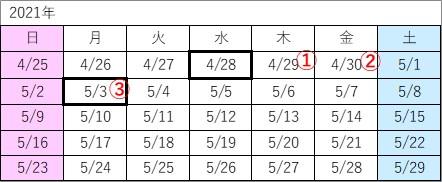 2021/4/28の3営業日後を計算する