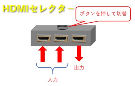 HDMIセレクターのイメージ図