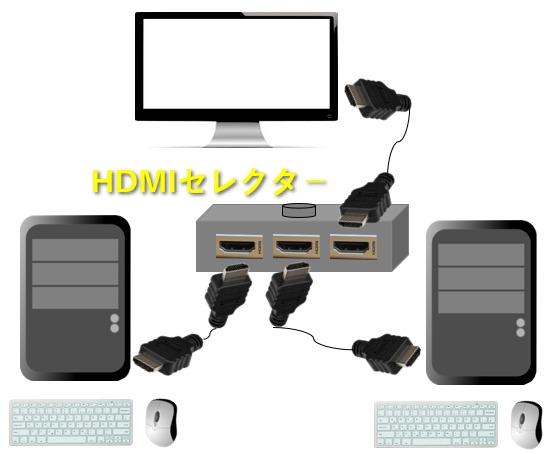 HDMIセレクタ-を設置したイメージ図
