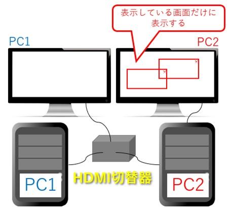 HDMI切替器であれば画面外に表示されない