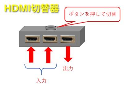 HDMI切替器のイメージ図