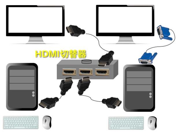 2台のPC、2台のモニターにHDMI切替器を設置した場合
