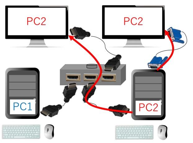 HDMI切替器で1台のPCを2画面に表示する