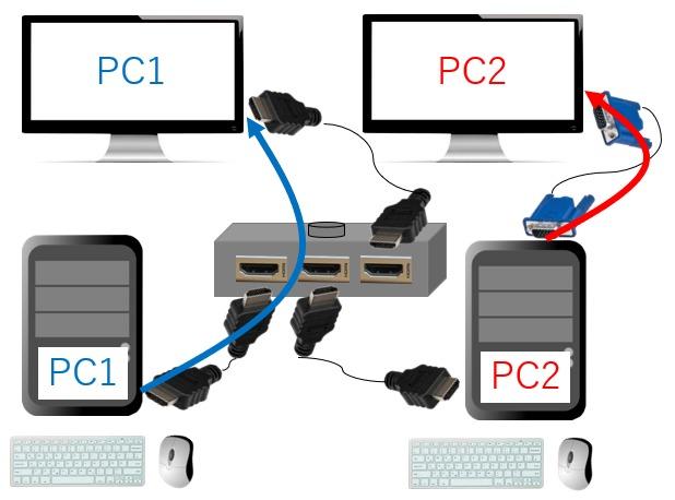 HDMI切替器で2台のPCをそれぞれ1台のモニターに表示する