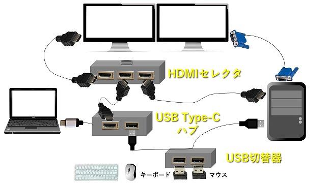 パソコン2台+モニター2台の自由に切替える機器設置後の完成図