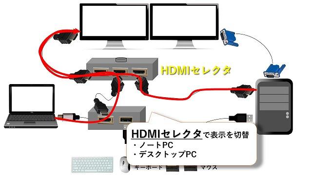 HDMIセレクタ(モニター切替)